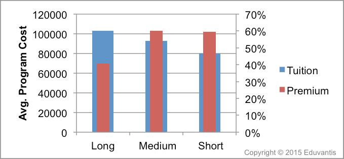 EMBA Program Cost Chart