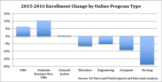 Online Program Enrollment Trends