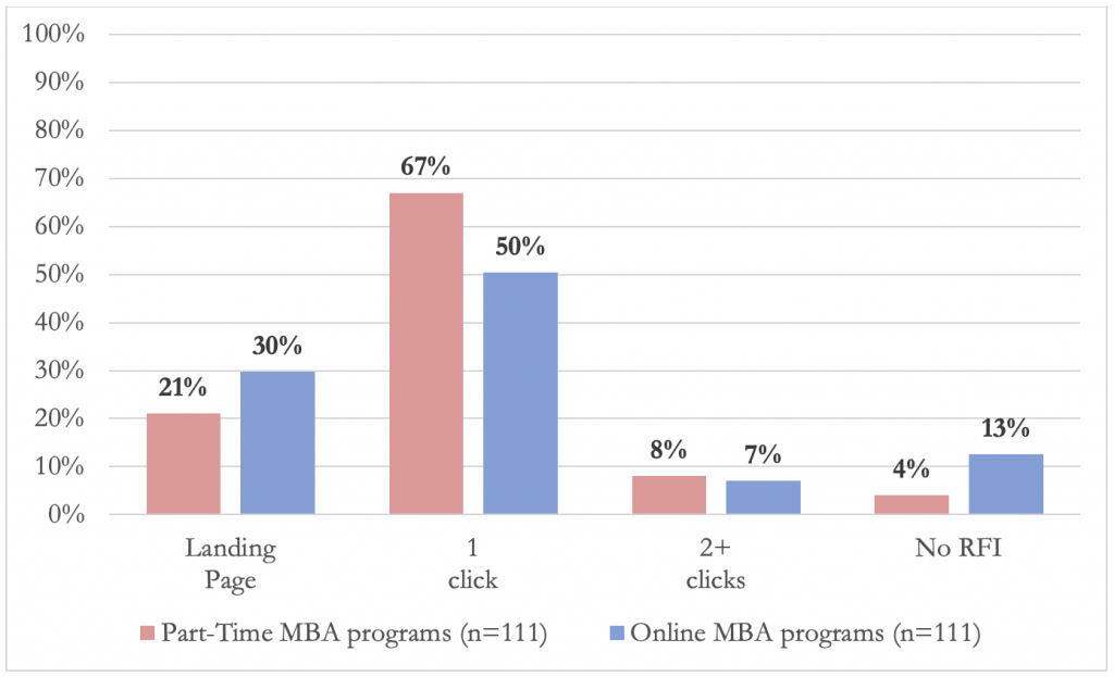 bar graph showing the ease of accessing part time and online MBA RFI forms