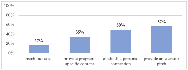 chart showing outreach percentage of part time and online programs